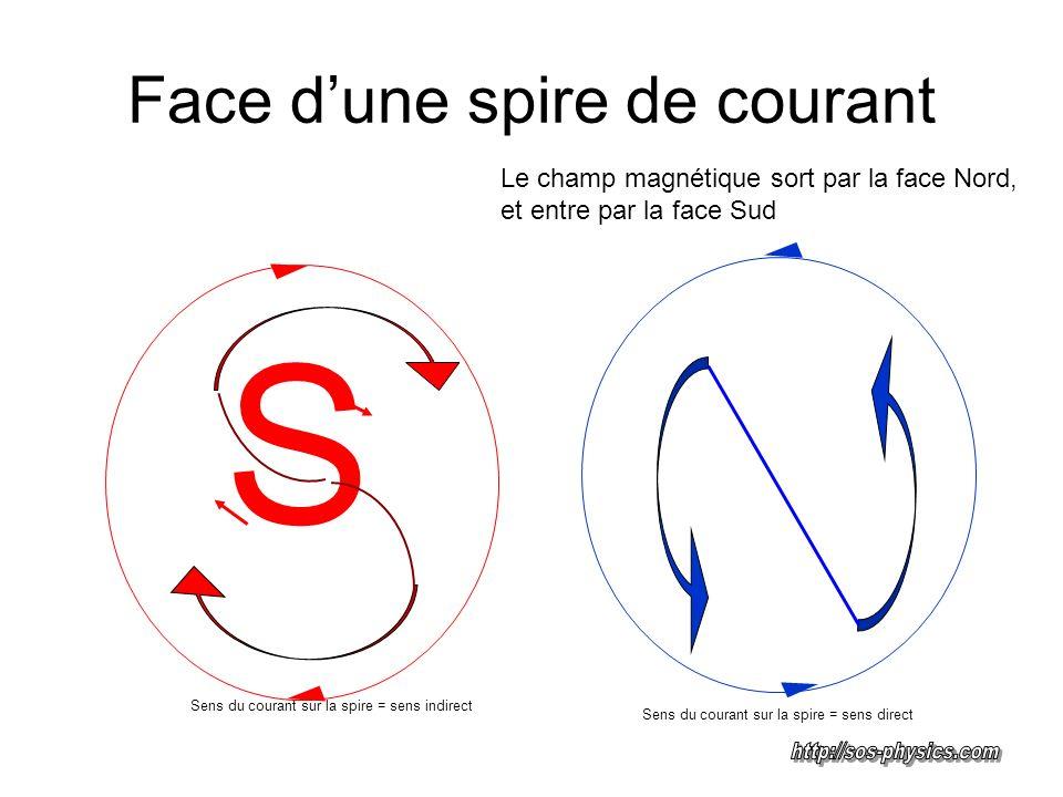 Face dune spire de courant Le champ magnétique sort par la face Nord, et entre par la face Sud S Sens du courant sur la spire = sens direct Sens du co