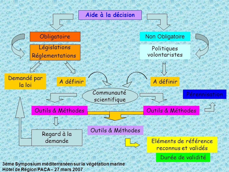 Aide à la décision Obligatoire Non Obligatoire Législations Réglementations Regard à la demande Politiques volontaristes Outils & Méthodes Durée de va
