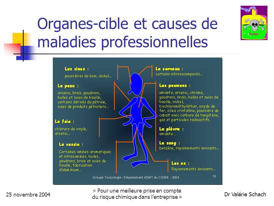 25 novembre 2004 « Pour une meilleure prise en compte du risque chimique dans lentreprise » Dr Valérie Schach Organes-cible et causes de maladies professionnelles