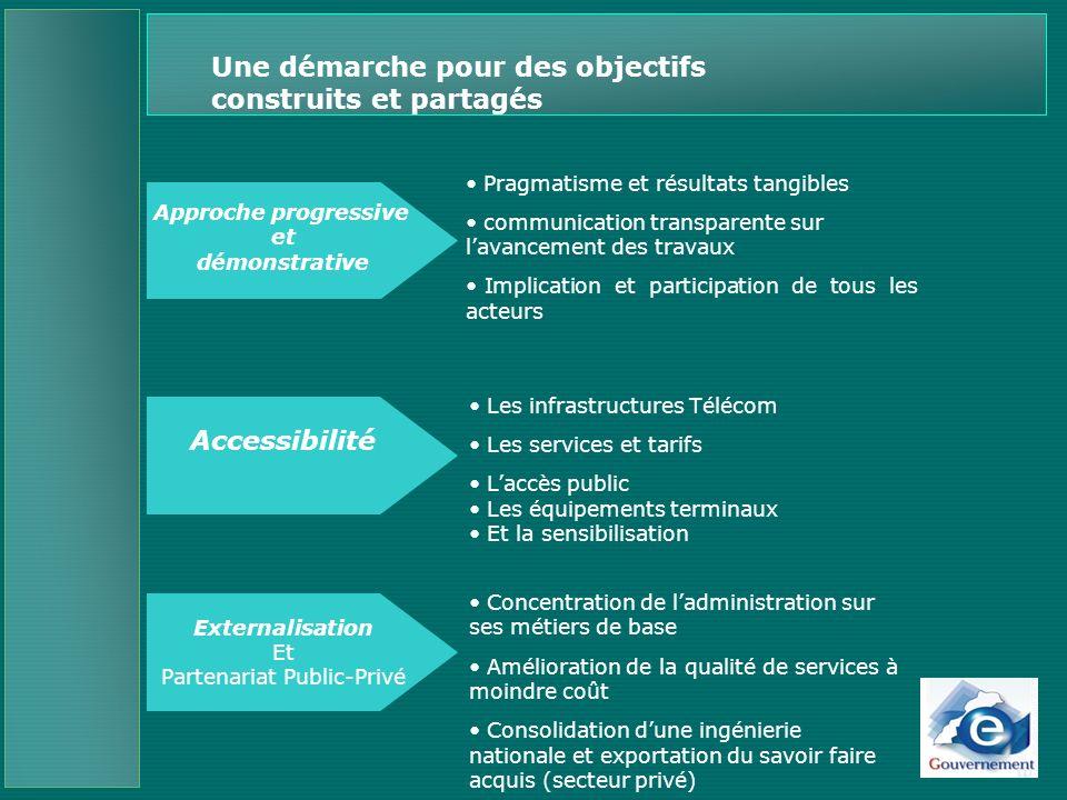Fonds Hassan II FOMAP Budget de lEtat Environnement et pilotage Stratégique : Financement et coopération Plan Stratégique (2005-2008) Partenariat Public Privé Coopération internationale