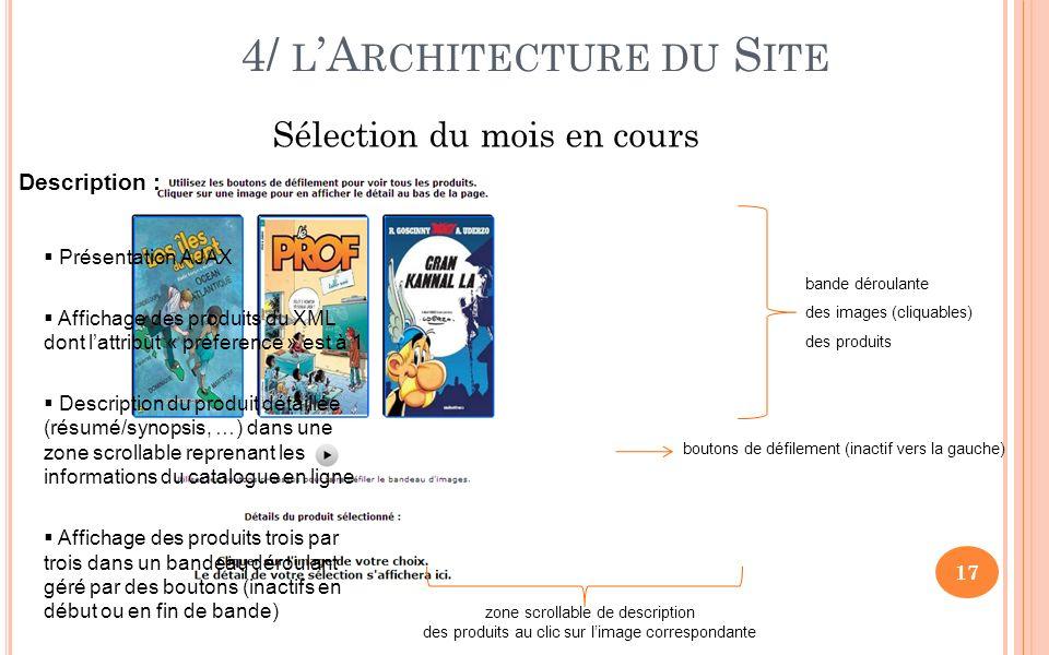 4/ L A RCHITECTURE DU S ITE Sélection du mois en cours 17 Description : Présentation AJAX Affichage des produits du XML dont lattribut « preference » est à 1 Description du produit détaillée (résumé/synopsis, …) dans une zone scrollable reprenant les informations du catalogue en ligne Affichage des produits trois par trois dans un bandeau déroulant géré par des boutons (inactifs en début ou en fin de bande) bande déroulante des images (cliquables) des produits boutons de défilement (inactif vers la gauche) zone scrollable de description des produits au clic sur limage correspondante