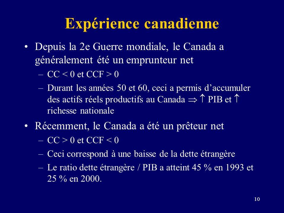 10 Expérience canadienne Depuis la 2e Guerre mondiale, le Canada a généralement été un emprunteur net –CC 0 –Durant les années 50 et 60, ceci a permis