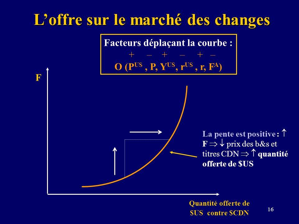 16 Loffre sur le marché des changes F Quantité offerte de $US contre $CDN Facteurs déplaçant la courbe : + – + – + – O (P US, P, Y US, r US, r, F A )