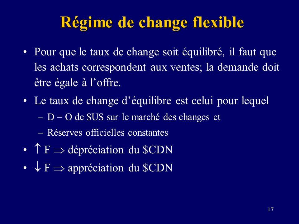 17 Régime de change flexible Pour que le taux de change soit équilibré, il faut que les achats correspondent aux ventes; la demande doit être égale à
