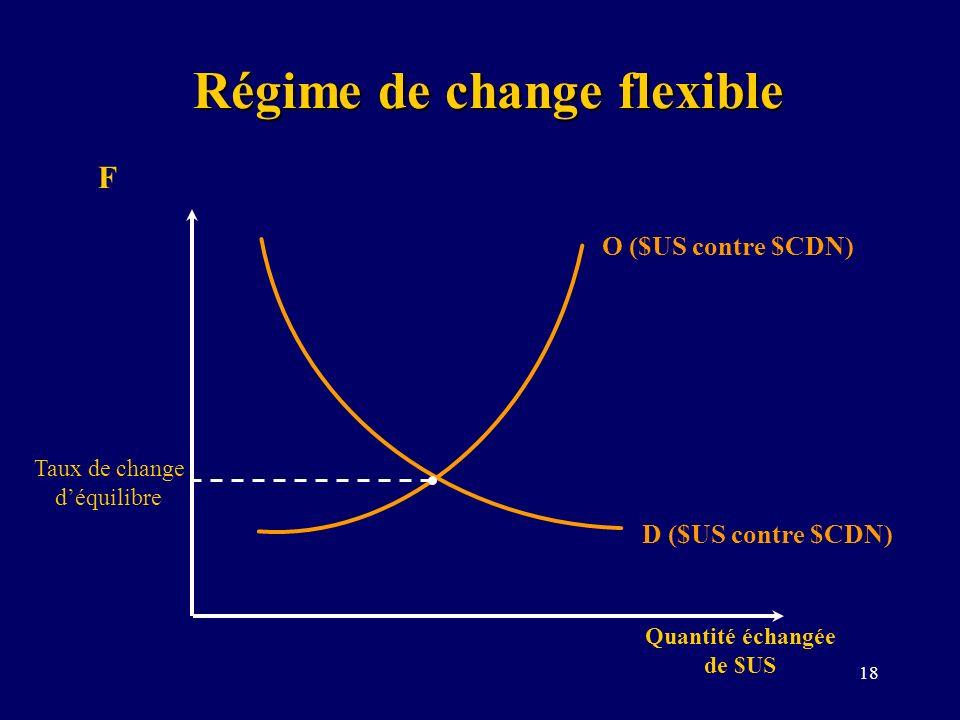 18 Régime de change flexible F Quantité échangée de $US D ($US contre $CDN) O ($US contre $CDN) Taux de change déquilibre