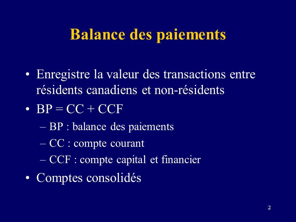 2 Balance des paiements Enregistre la valeur des transactions entre résidents canadiens et non-résidents BP = CC + CCF –BP : balance des paiements –CC