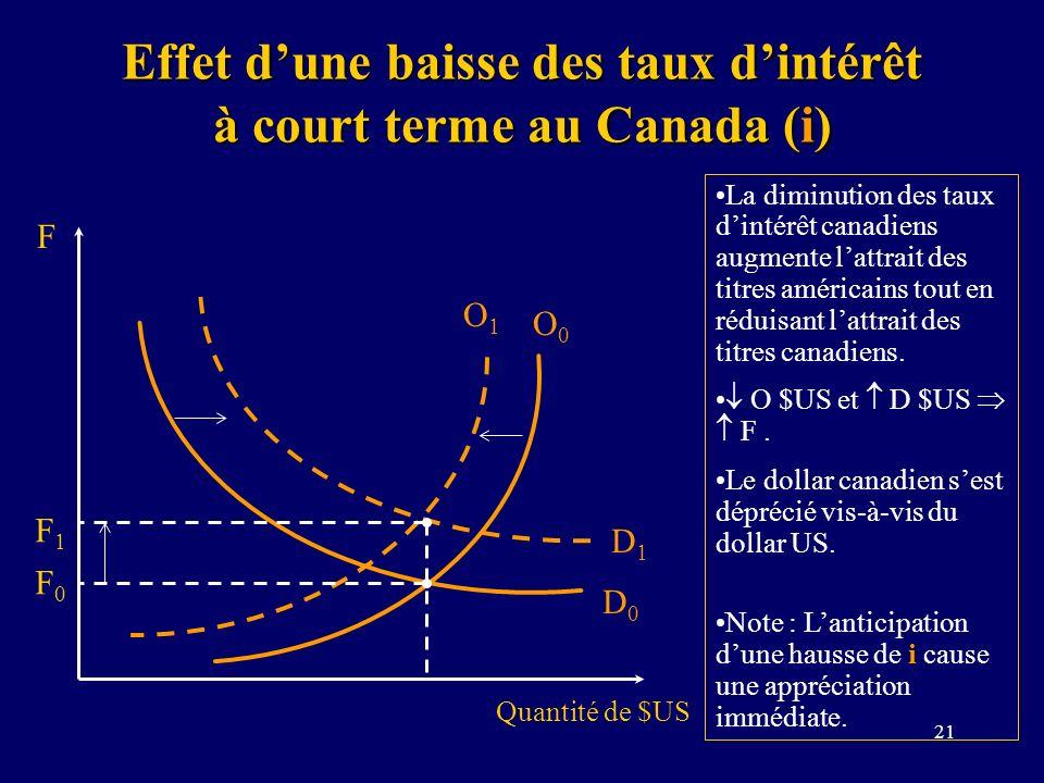21 Effet dune baisse des taux dintérêt à court terme au Canada (i) Quantité de $US F F0F0 D0D0 O0O0 O1O1 D1D1 F1F1 La diminution des taux dintérêt can