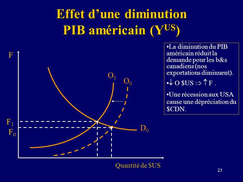 23 Effet dune diminution PIB américain (Y US ) La diminution du PIB américain réduit la demande pour les b&s canadiens (nos exportations diminuent). O