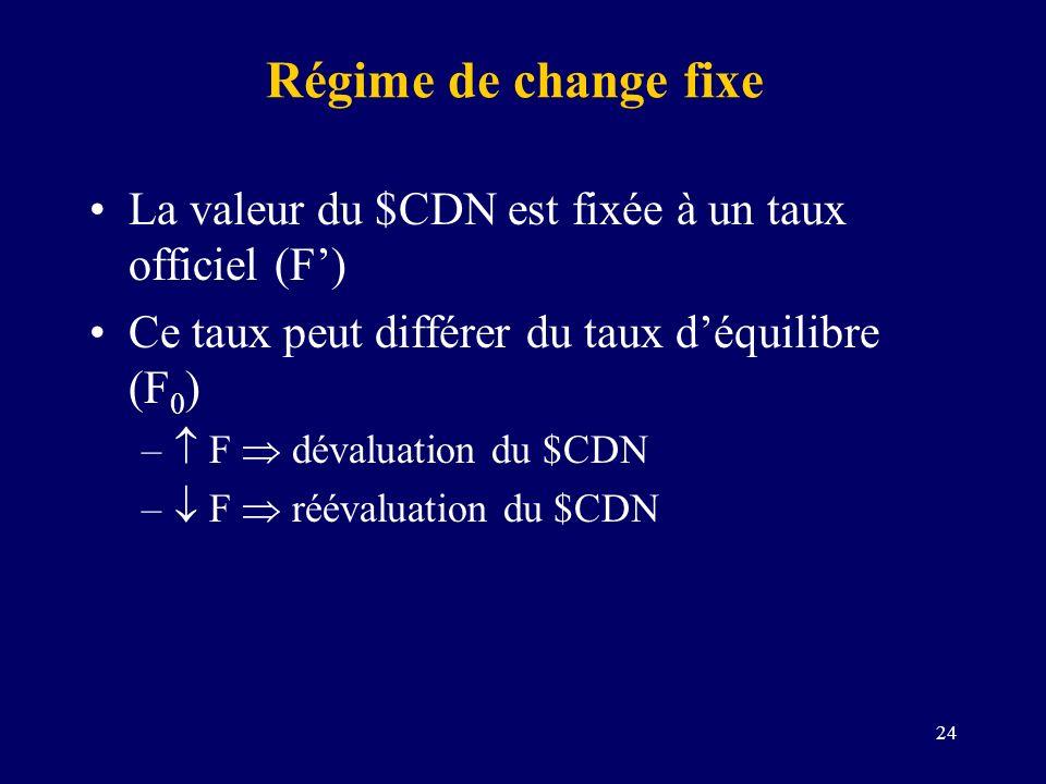 24 Régime de change fixe La valeur du $CDN est fixée à un taux officiel (F) Ce taux peut différer du taux déquilibre (F 0 ) – F dévaluation du $CDN –