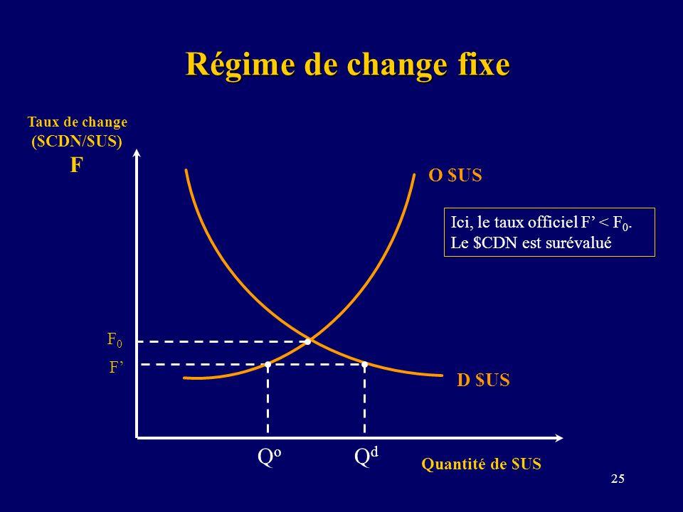 25 Régime de change fixe Taux de change ($CDN/$US) F Quantité de $US D $US O $US F0F0 Ici, le taux officiel F < F 0. Le $CDN est surévalué F QoQo QdQd