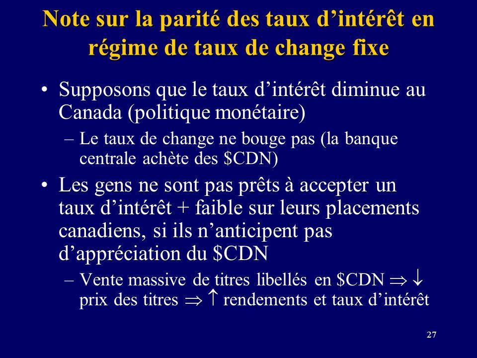 27 Note sur la parité des taux dintérêt en régime de taux de change fixe Supposons que le taux dintérêt diminue au Canada (politique monétaire) –Le ta