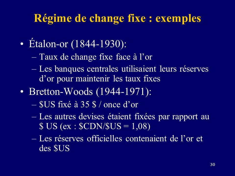 30 Régime de change fixe : exemples Étalon-or (1844-1930): –Taux de change fixe face à lor –Les banques centrales utilisaient leurs réserves dor pour