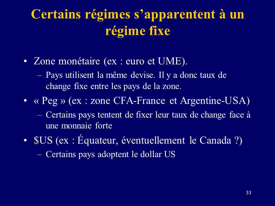 31 Certains régimes sapparentent à un régime fixe Zone monétaire (ex : euro et UME). –Pays utilisent la même devise. Il y a donc taux de change fixe e