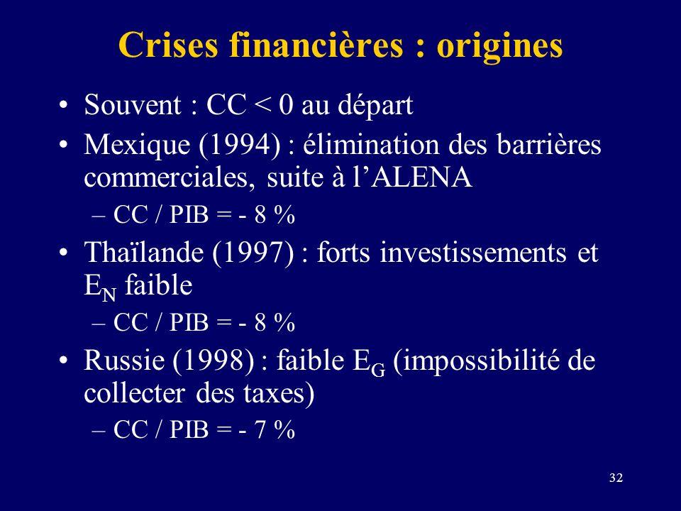 32 Crises financières : origines Souvent : CC < 0 au départ Mexique (1994) : élimination des barrières commerciales, suite à lALENA –CC / PIB = - 8 %