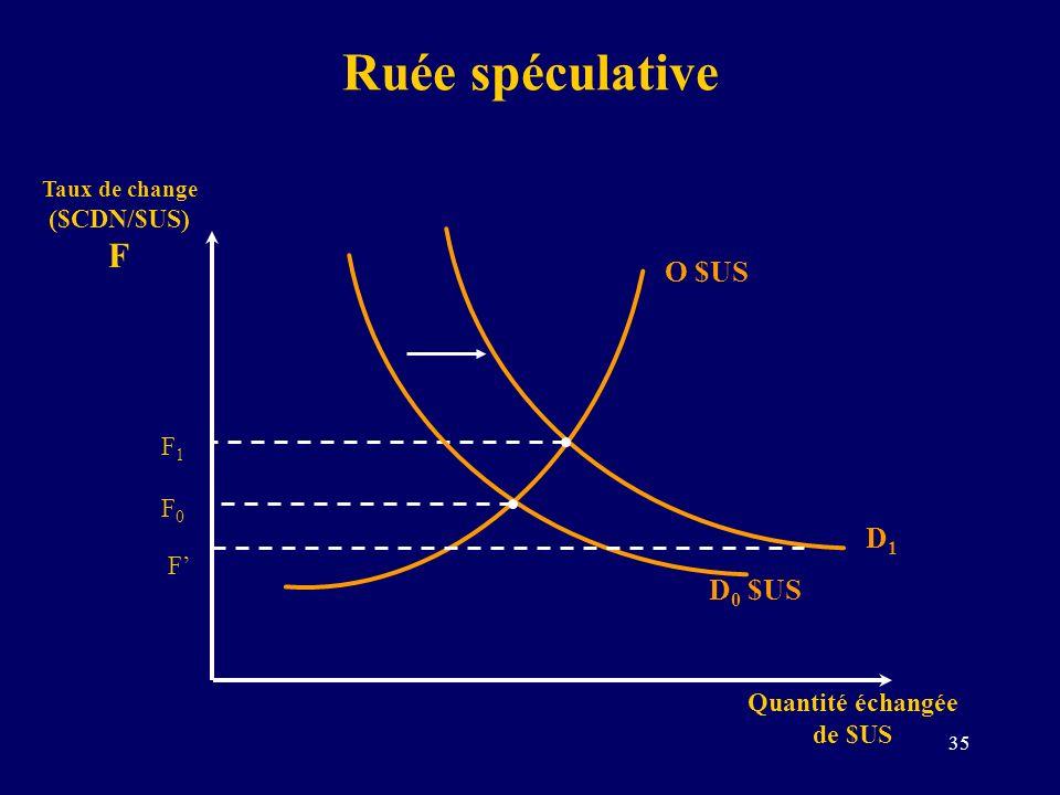 35 Ruée spéculative Taux de change ($CDN/$US) F Quantité échangée de $US D 0 $US O $US F0F0 D1D1 F1F1 F