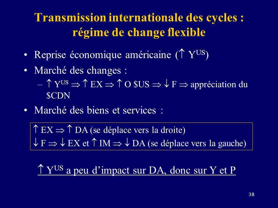 38 Transmission internationale des cycles : régime de change flexible Reprise économique américaine ( Y US ) Marché des changes : – Y US EX O $US F ap