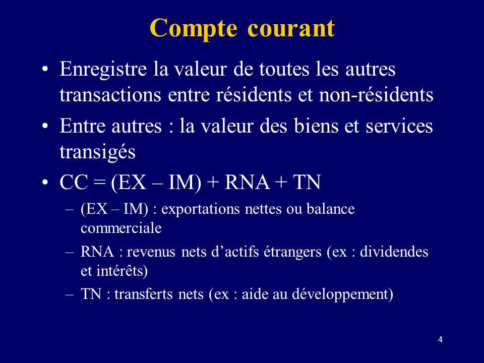 4 Compte courant Enregistre la valeur de toutes les autres transactions entre résidents et non-résidents Entre autres : la valeur des biens et service