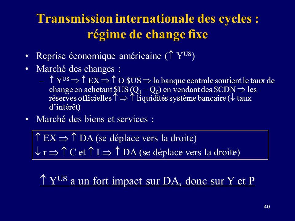 40 Transmission internationale des cycles : régime de change fixe Reprise économique américaine ( Y US ) Marché des changes : – Y US EX O $US la banqu