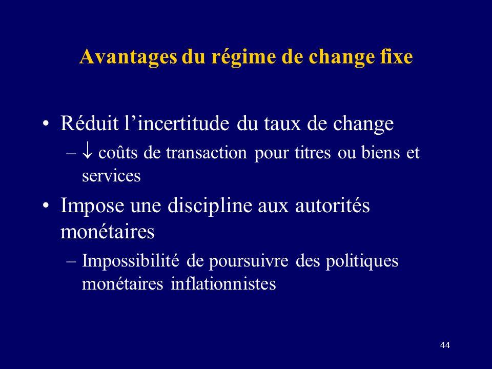44 Avantages du régime de change fixe Réduit lincertitude du taux de change – coûts de transaction pour titres ou biens et services Impose une discipl