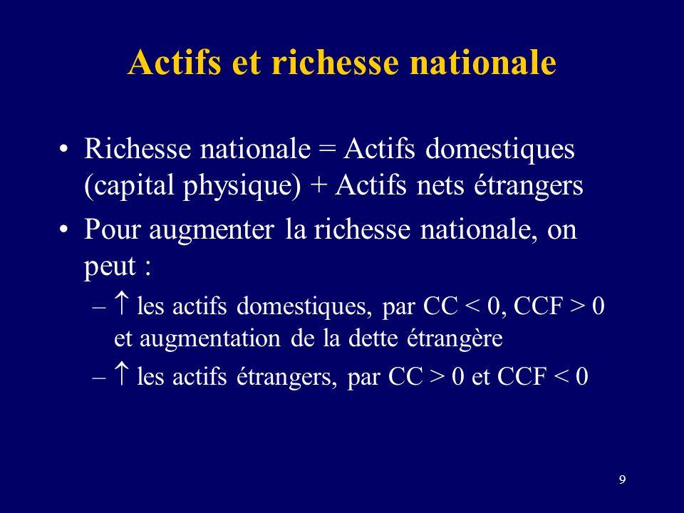 9 Actifs et richesse nationale Richesse nationale = Actifs domestiques (capital physique) + Actifs nets étrangers Pour augmenter la richesse nationale