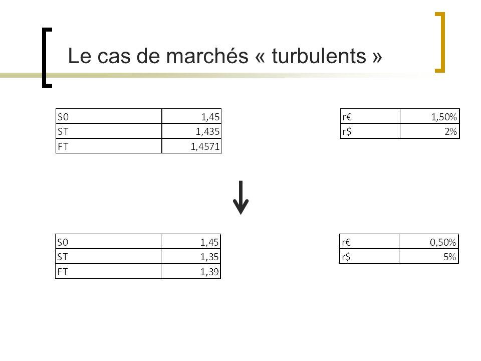Le cas de marchés « turbulents »
