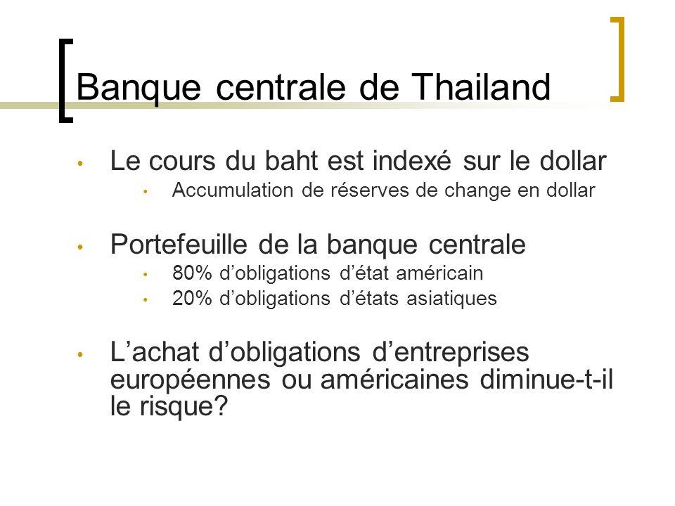 Banque centrale de Thailand Le cours du baht est indexé sur le dollar Accumulation de réserves de change en dollar Portefeuille de la banque centrale 80% dobligations détat américain 20% dobligations détats asiatiques Lachat dobligations dentreprises européennes ou américaines diminue-t-il le risque