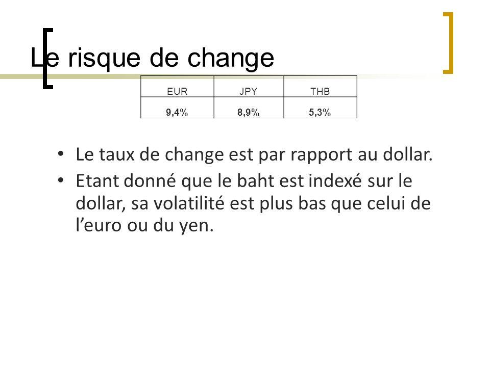 Le risque de change EURJPYTHB 9,4%8,9%5,3% Le taux de change est par rapport au dollar.