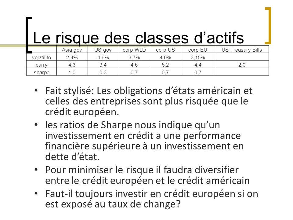 Le risque des classes dactifs Fait stylisé: Les obligations détats américain et celles des entreprises sont plus risquée que le crédit européen.