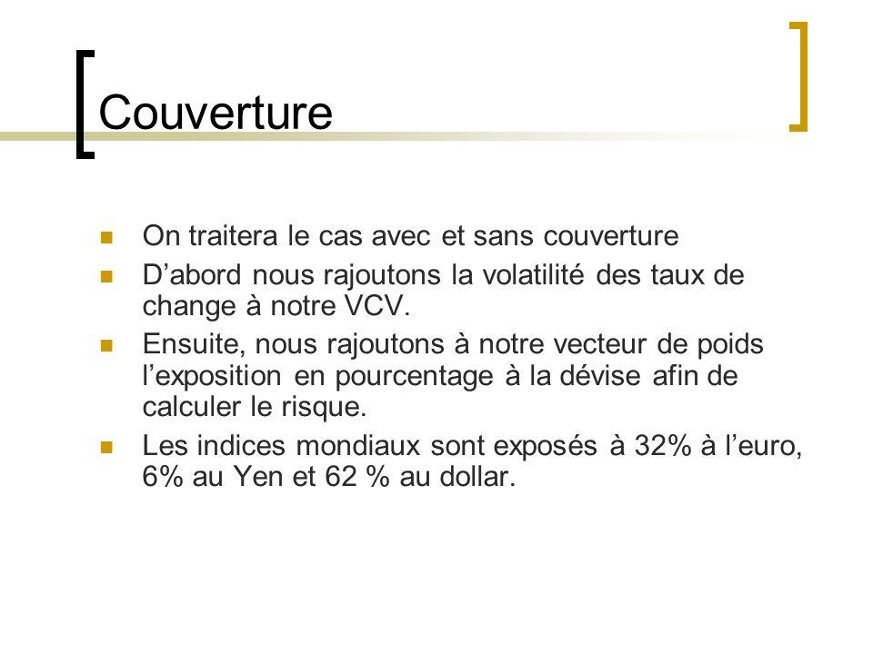 Couverture On traitera le cas avec et sans couverture Dabord nous rajoutons la volatilité des taux de change à notre VCV.