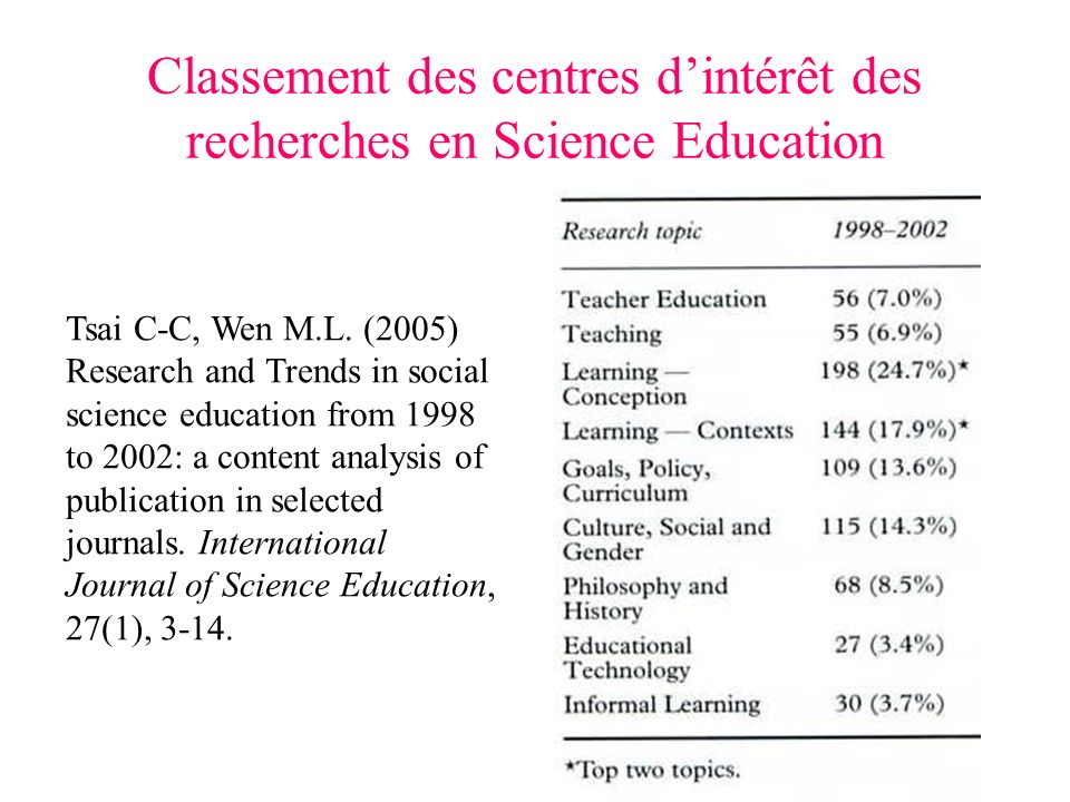 Classement des centres dintérêt des recherches en Science Education Tsai C-C, Wen M.L. (2005) Research and Trends in social science education from 199