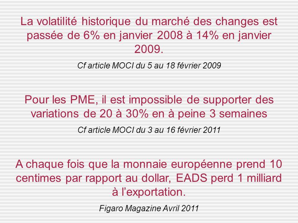 La volatilité historique du marché des changes est passée de 6% en janvier 2008 à 14% en janvier 2009. Cf article MOCI du 5 au 18 février 2009 Pour le