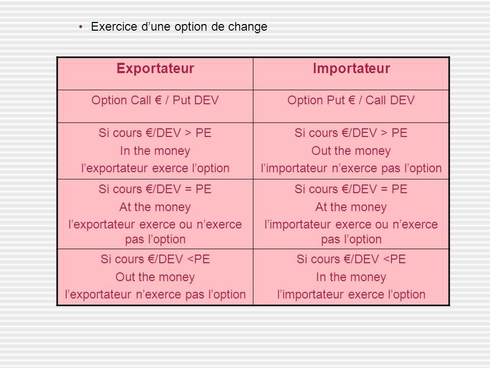 ExportateurImportateur Option Call / Put DEVOption Put / Call DEV Si cours /DEV > PE In the money lexportateur exerce loption Si cours /DEV > PE Out t