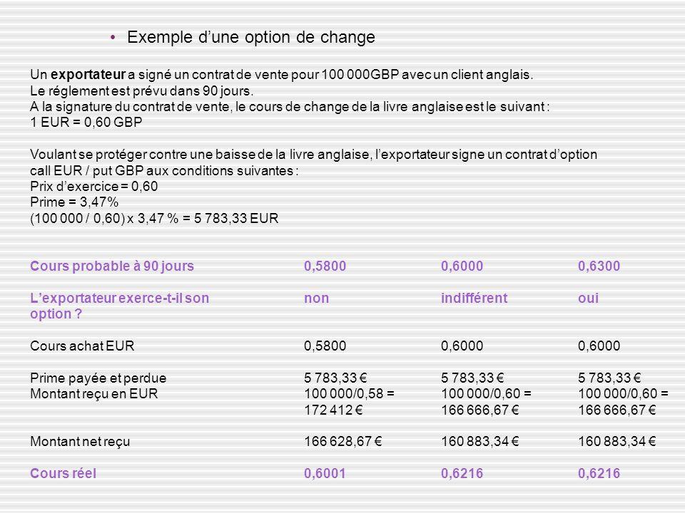 Exemple dune option de change Un exportateur a signé un contrat de vente pour 100 000GBP avec un client anglais. Le réglement est prévu dans 90 jours.