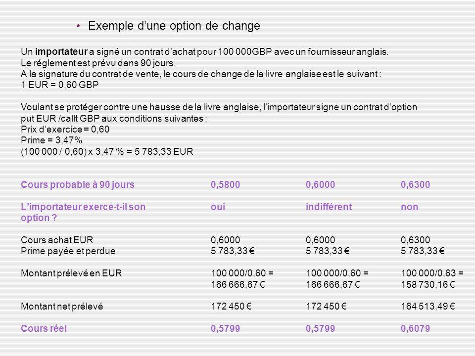 Exemple dune option de change Un importateur a signé un contrat dachat pour 100 000GBP avec un fournisseur anglais. Le réglement est prévu dans 90 jou