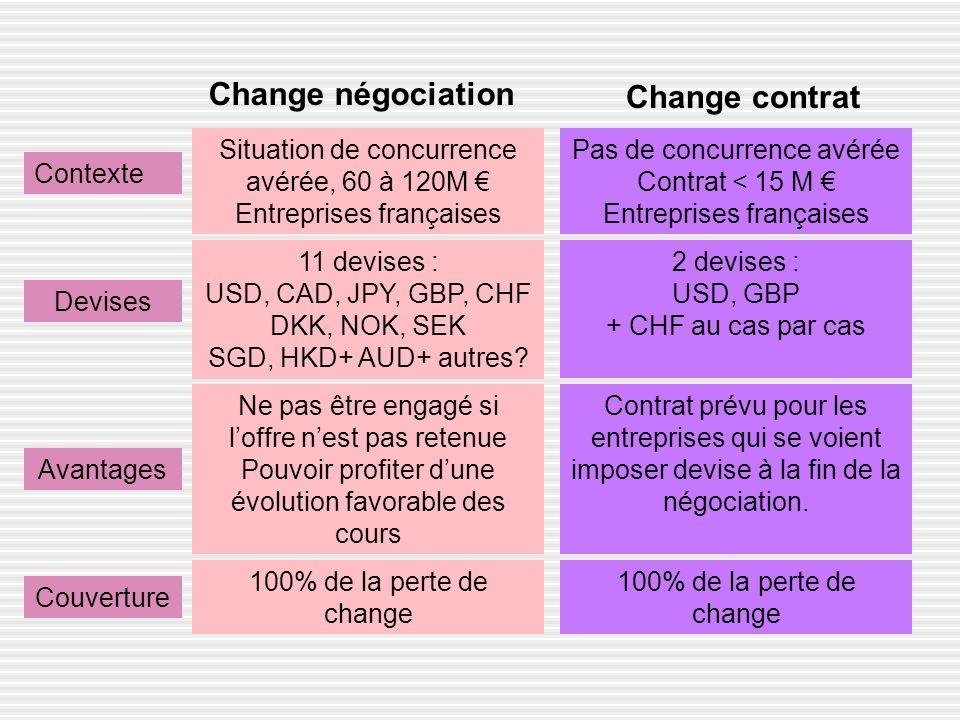 Change négociation Situation de concurrence avérée, 60 à 120M Entreprises françaises 11 devises : USD, CAD, JPY, GBP, CHF DKK, NOK, SEK SGD, HKD+ AUD+