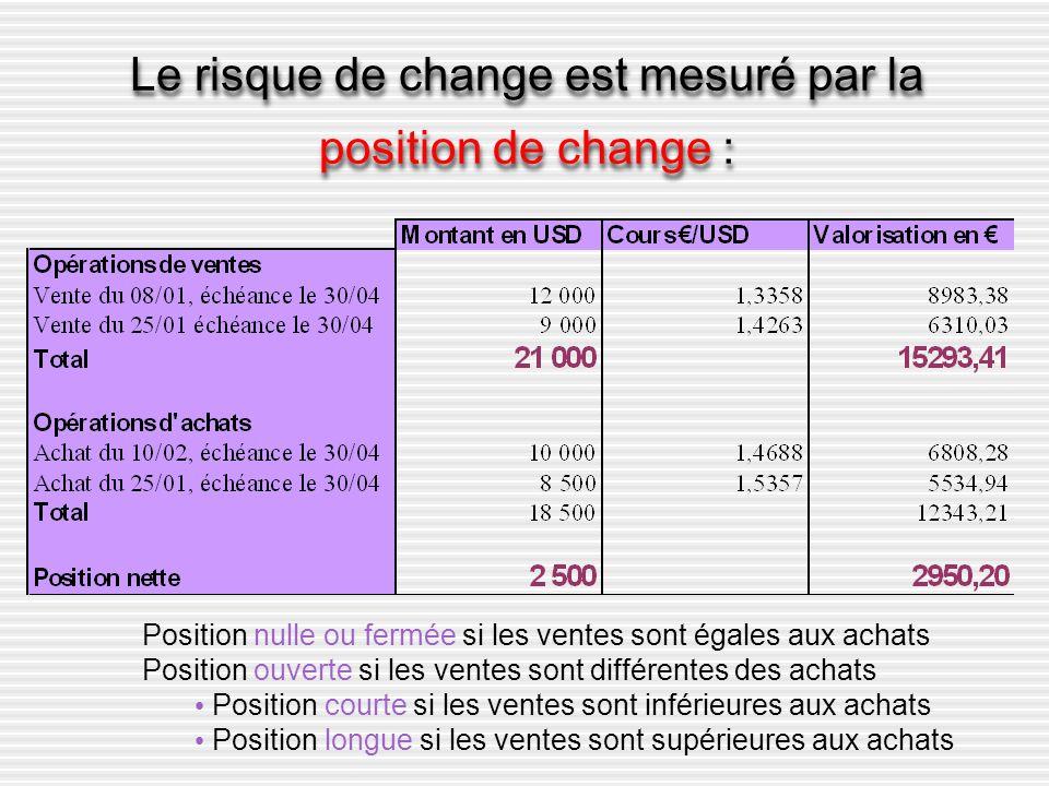 Le risque de change est mesuré par la position de change : Position nulle ou fermée si les ventes sont égales aux achats Position ouverte si les vente