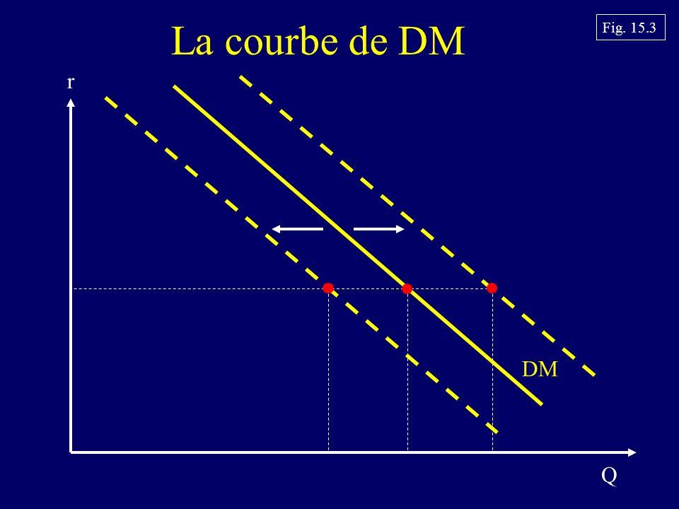 La courbe de DM DM Q r Fig. 15.3