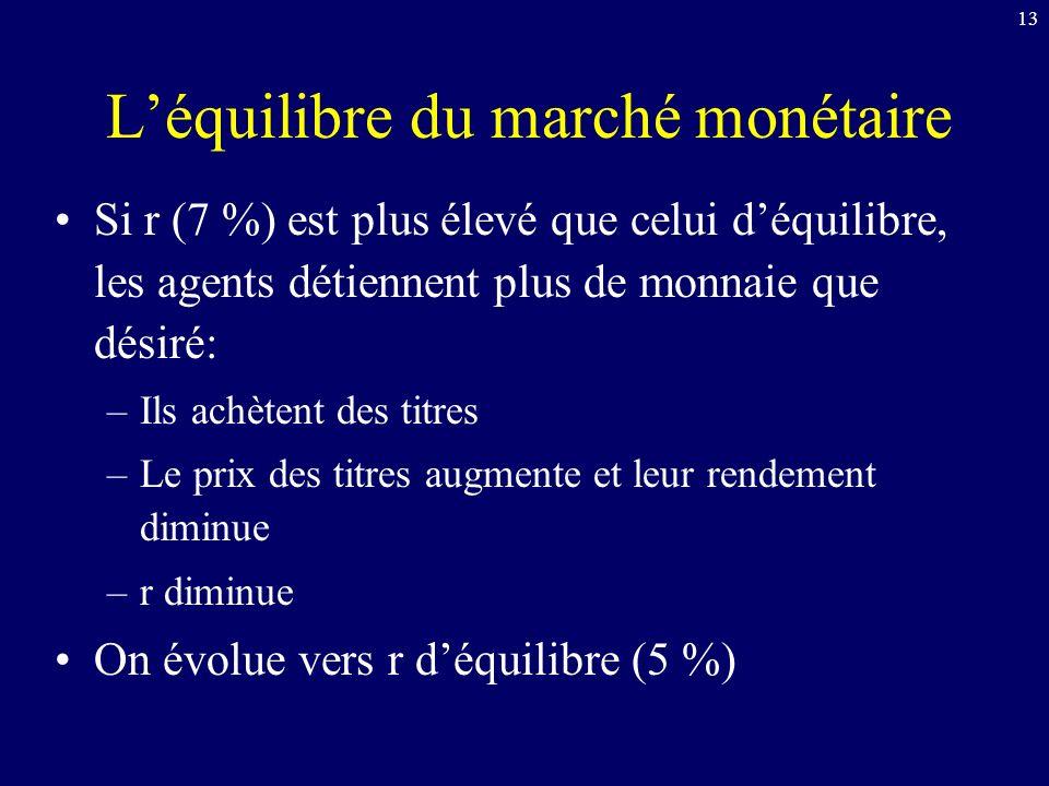 13 Léquilibre du marché monétaire Si r (7 %) est plus élevé que celui déquilibre, les agents détiennent plus de monnaie que désiré: –Ils achètent des titres –Le prix des titres augmente et leur rendement diminue –r diminue On évolue vers r déquilibre (5 %)