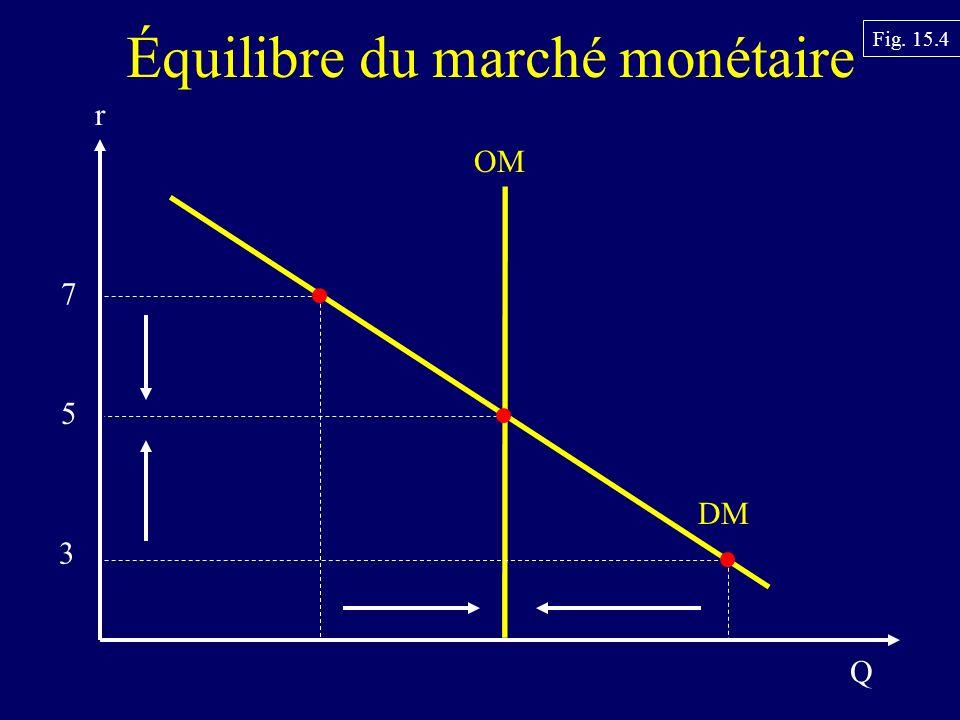 Équilibre du marché monétaire DM OM 7 5 3 Q r Fig. 15.4