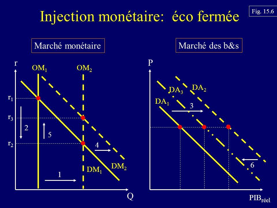 Marché monétaire Marché des b&s Injection monétaire: éco fermée P PIB réel DA 1 r Q OM 1 DM 1 Fig.