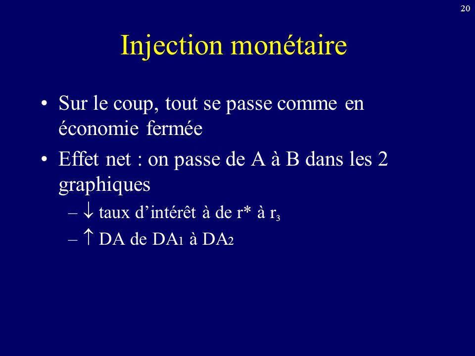 20 Injection monétaire Sur le coup, tout se passe comme en économie fermée Effet net : on passe de A à B dans les 2 graphiques – taux dintérêt à de r* à r 3 – DA de DA 1 à DA 2