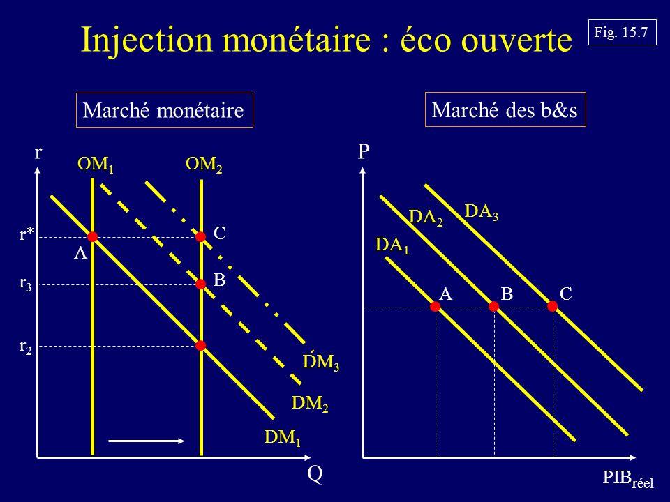 Marché monétaire Marché des b&s P PIB réel DA 1 r Q OM 1 DM 1 r3r3 Fig.