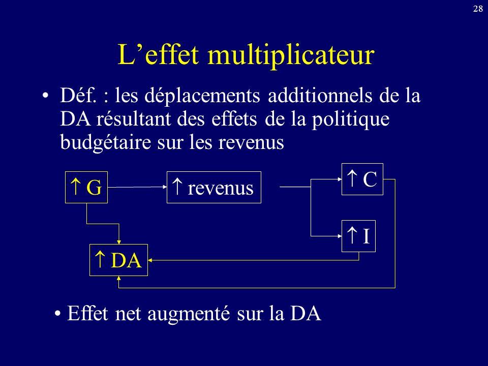 28 Leffet multiplicateur Déf.