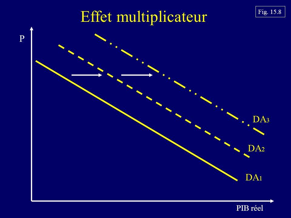 PIB réel DA 1 DA 2 DA 3 Effet multiplicateur P Fig. 15.8