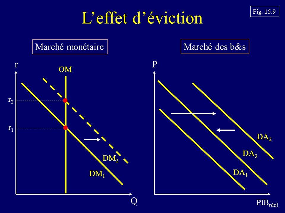 Marché monétaire Marché des b&s Leffet déviction P PIB réel DA 1 r Q OM DM 1 r1r1 Fig.