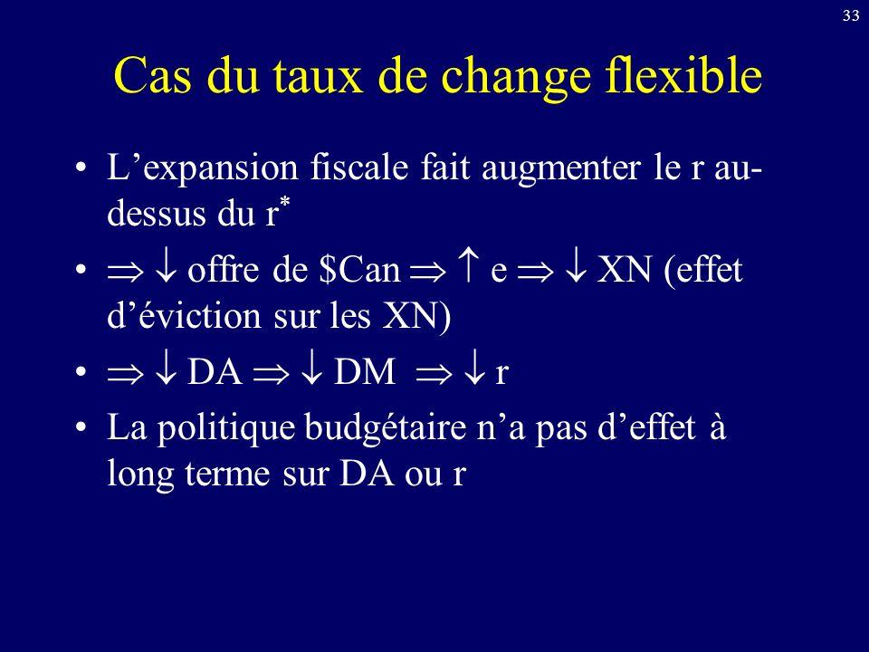 33 Cas du taux de change flexible Lexpansion fiscale fait augmenter le r au- dessus du r * offre de $Can e XN (effet déviction sur les XN) DA DM r La politique budgétaire na pas deffet à long terme sur DA ou r