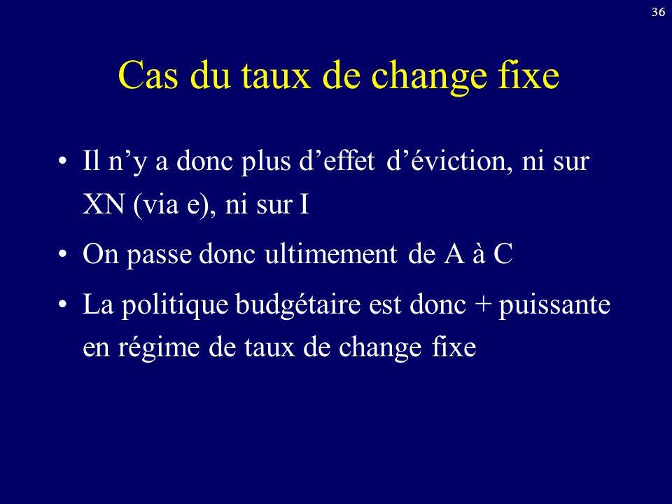 36 Cas du taux de change fixe Il ny a donc plus deffet déviction, ni sur XN (via e), ni sur I On passe donc ultimement de A à C La politique budgétaire est donc + puissante en régime de taux de change fixe