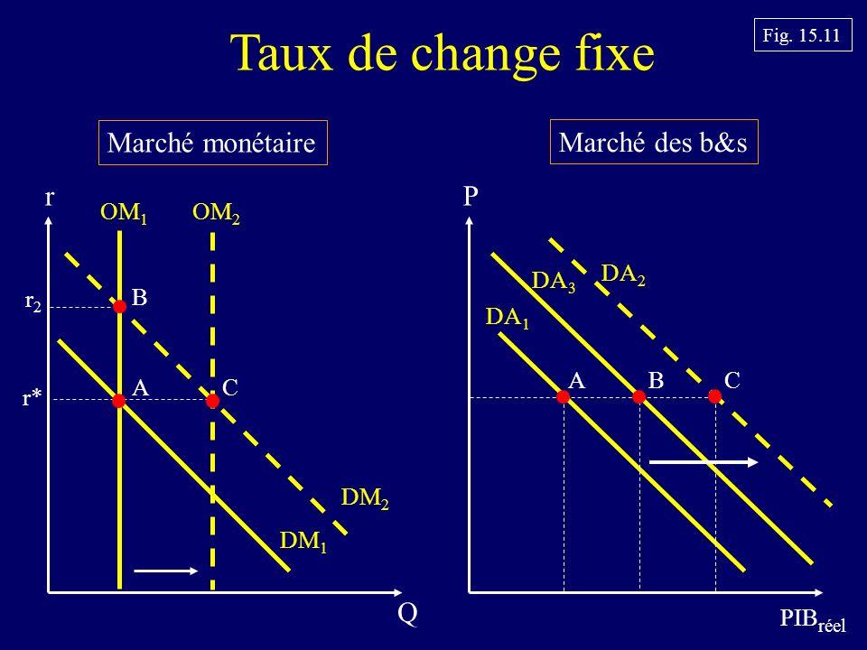 Marché monétaire Marché des b&s P PIB réel DA 1 r Q OM 1 DM 1 r2r2 Fig.