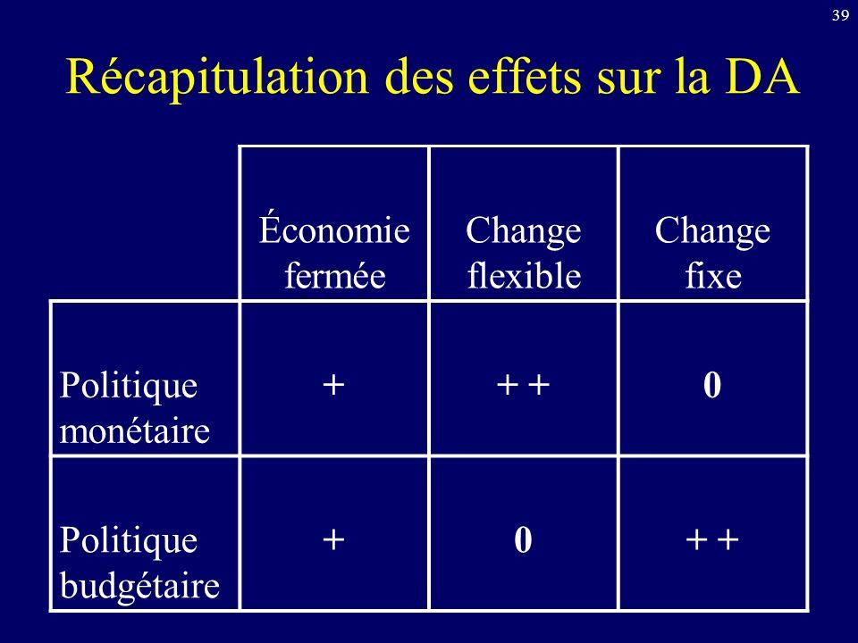 39 Récapitulation des effets sur la DA Économie fermée Change flexible Change fixe Politique monétaire ++ 0 Politique budgétaire +0+