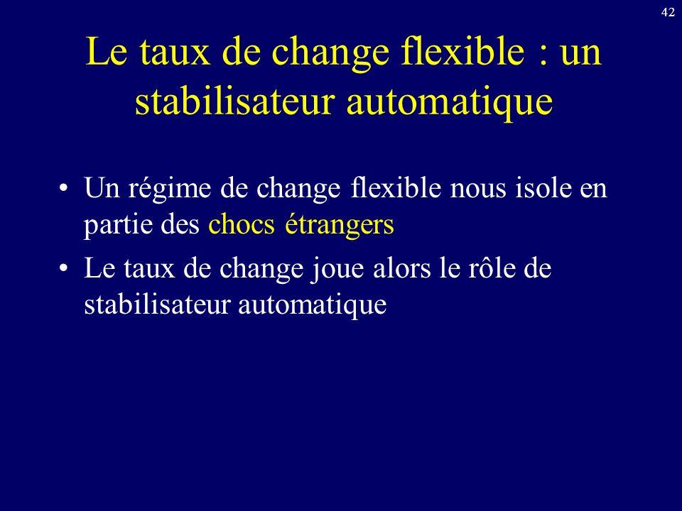 42 Le taux de change flexible : un stabilisateur automatique Un régime de change flexible nous isole en partie des chocs étrangers Le taux de change joue alors le rôle de stabilisateur automatique
